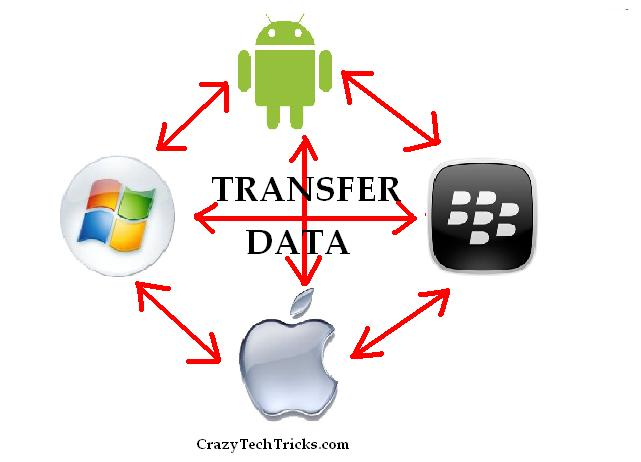 transfer data from iphone, android, windows, blackberry or any operating system.